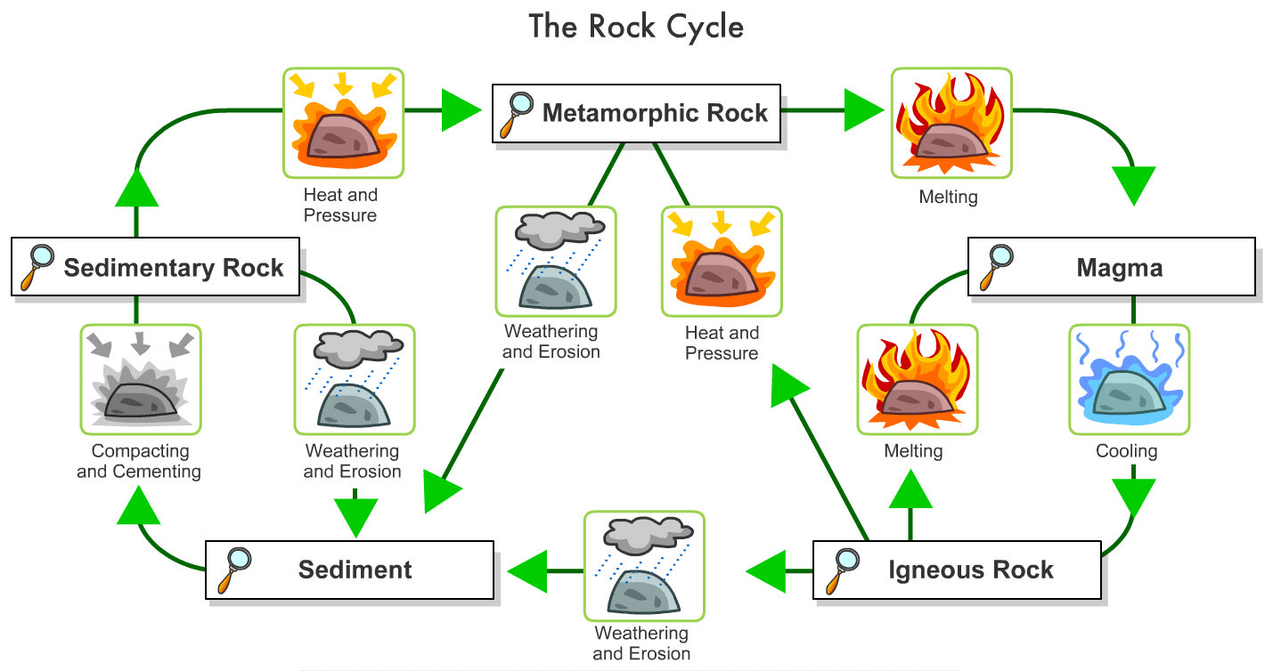Otherworldly Incantations Rockform Worldbuilding Rock Cycle